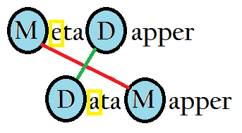 MetaDapper - Automated Data Mapping! The Ultimate ETL Tool!